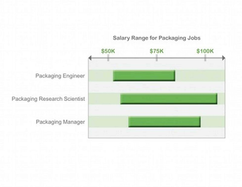 Salary Range for Packaging Jobs